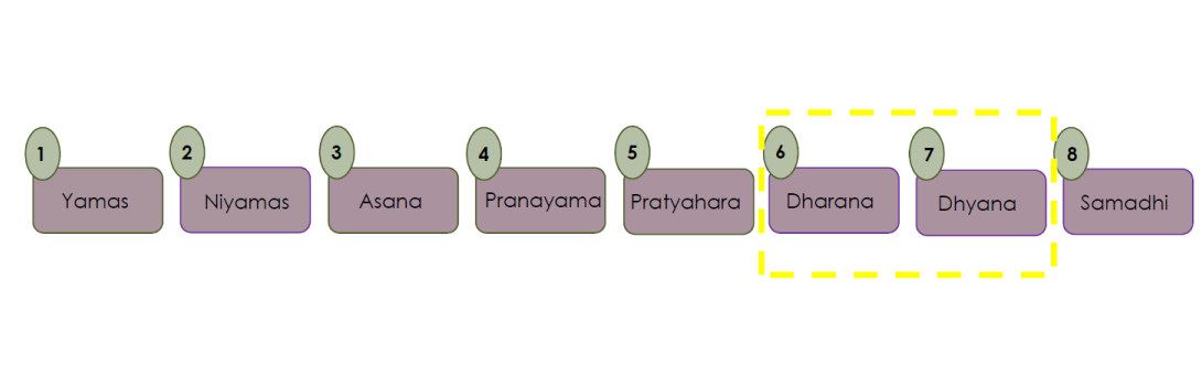 patanjali dhyana